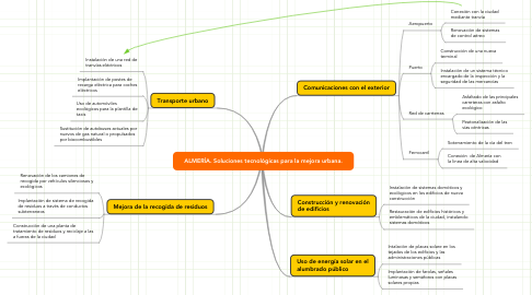 Mind Map: ALMERÍA. Soluciones tecnológicas para la mejora urbana.