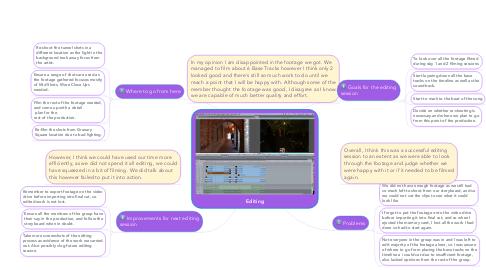 Mind Map: Editing