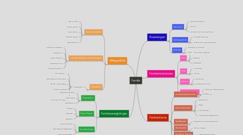 Mind Map: Familie