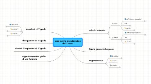 Mind Map: programma di matematicadel 2°anno