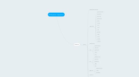 Mind Map: РК Каркасы гидрогель