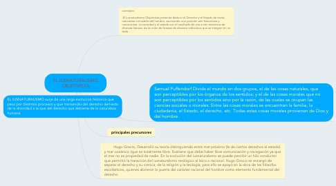 Mind Map: EL IUSNATURALISMO OBJETIVISTA