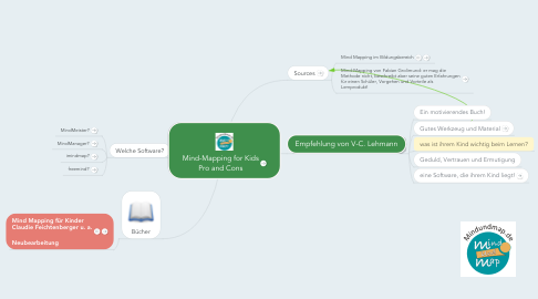 Mind Map: Mind-Mapping for Kids Pro and Cons