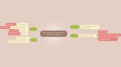Mind Map: Social Retail 101:Social Media in the Fashion Industry