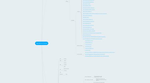 Mind Map: Segredos do Sucesso