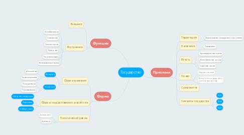 Mind Map: Государство