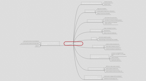 Mind Map: Learning Environments