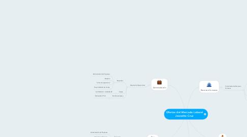 Mind Map: Ofertas del Mercado Laboral Jeanette Cruz