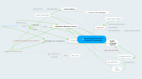 Mind Map: Assessing & Evaluating Diversified Populations