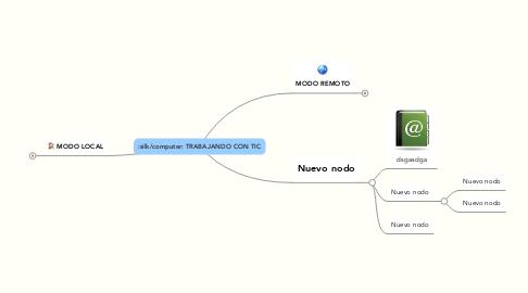 Mind Map: TRABAJANDO CON TIC
