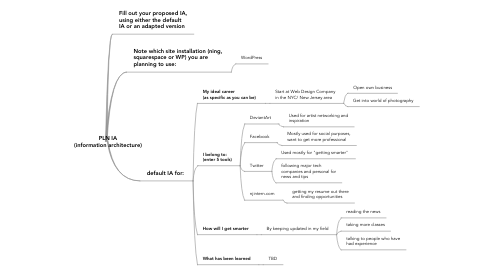 Mind Map: PLN IA  (information architecture)