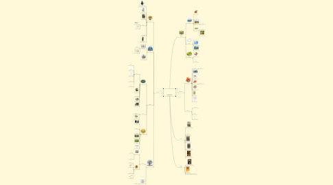 Mind Map: Desert Island
