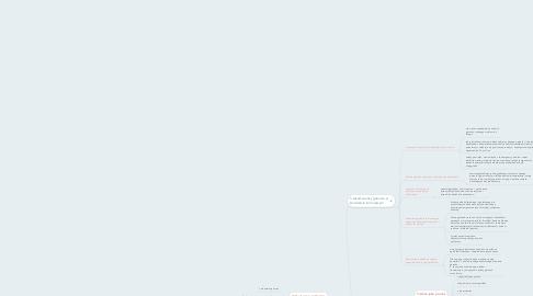 Mind Map: Gatunki
