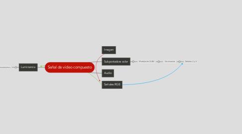 Mind Map: Señal de vídeo compuesto