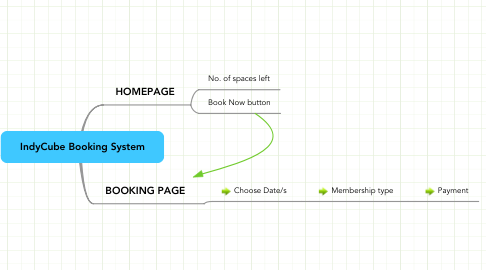 Mind Map: IndyCube Booking System