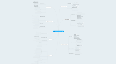 Mind Map: The Visually Literate Student