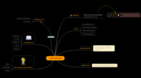 Mind Map: BENCHMARKING