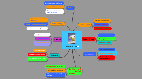 Mind Map: The Hero's Trail