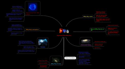 Mind Map: Mysteries of the Milky Way
