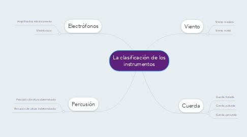 Mind Map: La clasificación de los instrumentos
