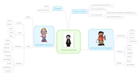 Mind Map: Faire un portrait