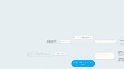 Mind Map: MATERIALES PLÁSTICOS (3º ESO)