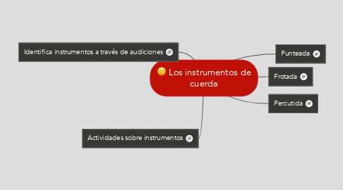 Mind Map: Los instrumentos de cuerda