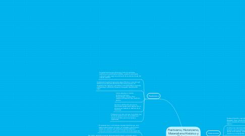 Mind Map: Positivismo, Historicismo, Materialismo Histórico y Dialectico