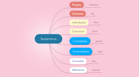 Mind Map: Sustantivos