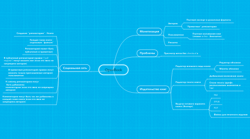Mind Map: OpenBook