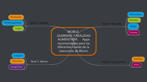 Mind Map: MOBILE  LEARNING Y REALIDAD AUMENTADA.     Apps recomendadas para los diferentes niveles de la  taxonomía de Bloom