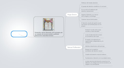 Mind Map: Iusnaturalismo Objetivista