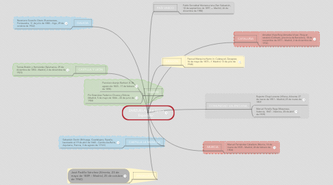 "Mind Map: ZARZUELA: ""La ópera Española"""