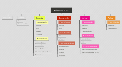 Mind Map: #mlearning_INTEF