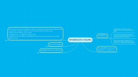 Mind Map: DIFAMACION E INJURIA