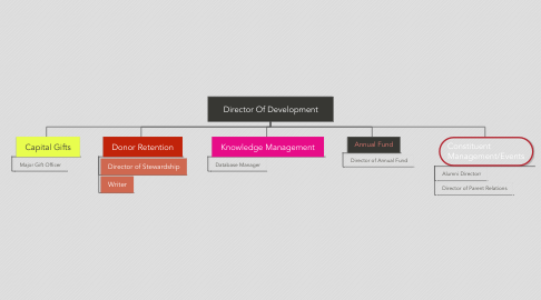 Mind Map: Director Of Development