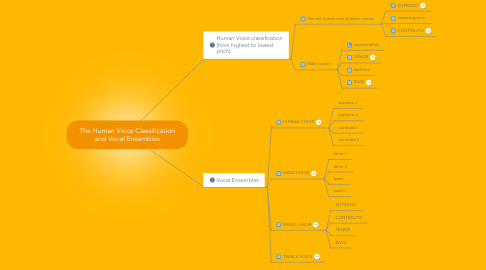 Mind Map: The Human Voice Classification and Vocal Ensembles