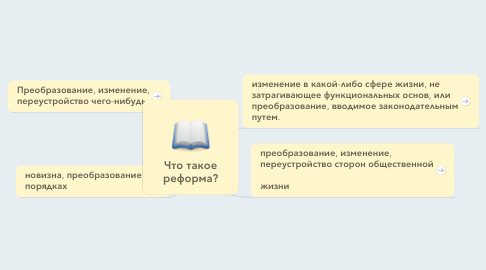 Mind Map: Что такое реформа?