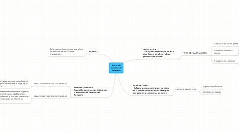 Mind Map: Sujeto delDerecho deltrabajador