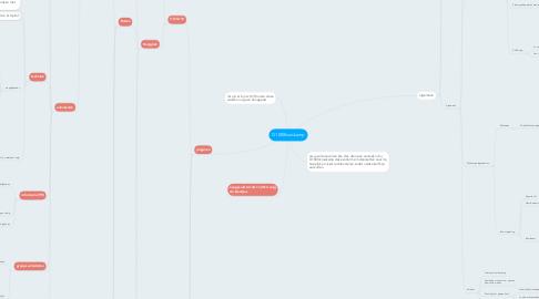Mind Map: G1000kruiskamp