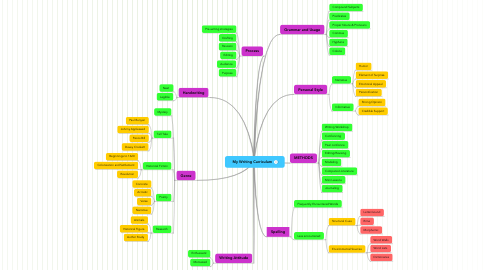 Mind Map: My Writing Curriculum