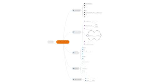Mind Map: Actividades diarias