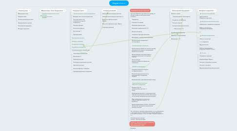 Mind Map: Услуги it-hive.ru
