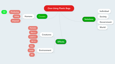 Mind Map: Over-Using Plastic Bags