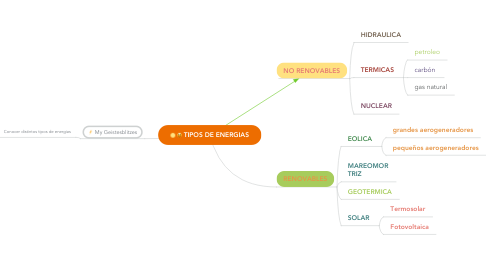Mind Map: TIPOS DE ENERGIAS
