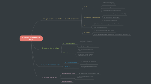 Mind Map: ELEMENTOS DEL PAISAJE RURAL