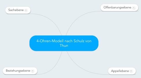 Mind Map: 4-Ohren-Modell nach Schulz von Thun