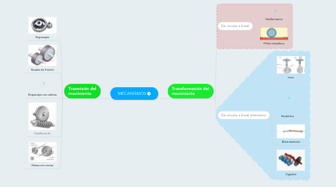 Mind Map: MECANISMOS