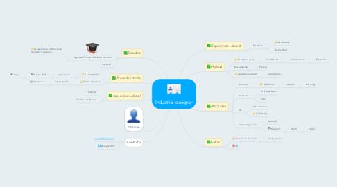 Mind Map: Industrial designer