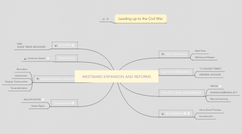 Mind Map: WESTWARD EXPANSION AND REFORMS